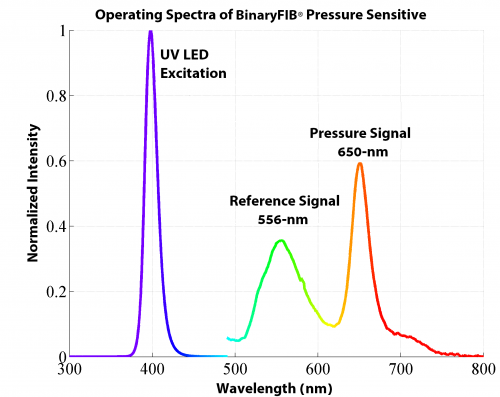 BinaryFIB Spectra